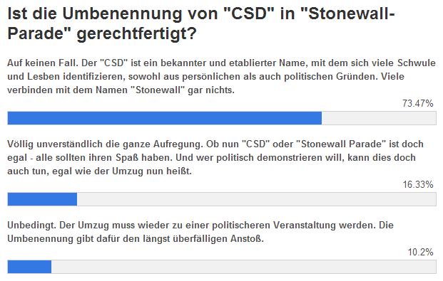 Der Großteil aller Befragten ist gegen die Stonewall Parade